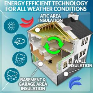 energy efficient technology for all weather conditions